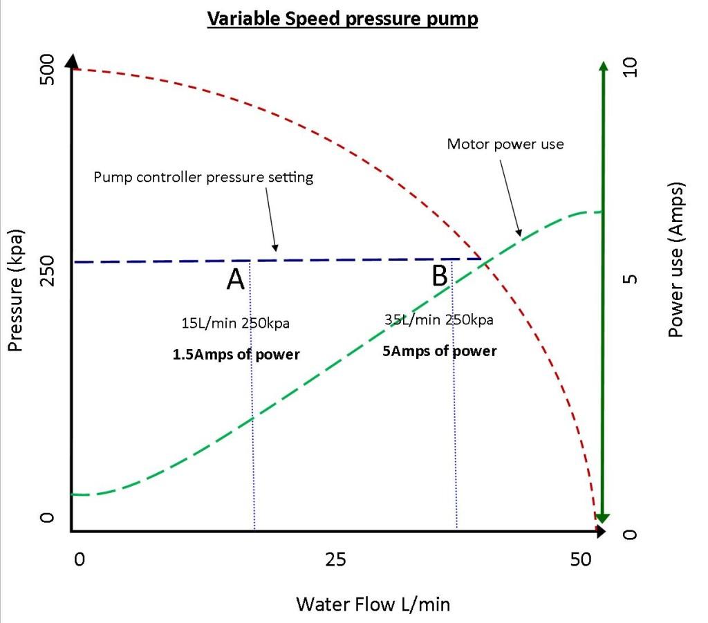 VFD pump curve
