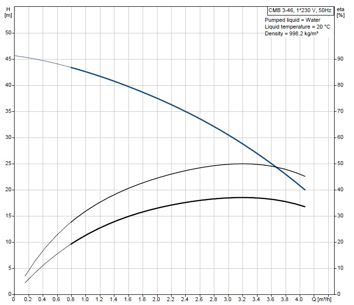 Performance curve for a Grundfos CMB pump.