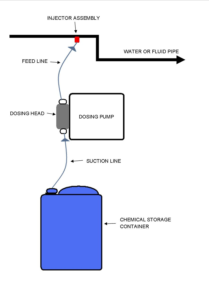 What Is A Dosing Pump And How Does Work Pool Schematic Installation Examples Swimming With Heat Process Diagram